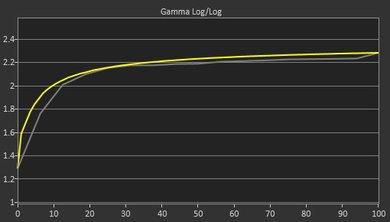 ASUS PB277Q Pre Gamma Curve Picture