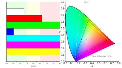 HP V320 Color Gamut ARGB Picture