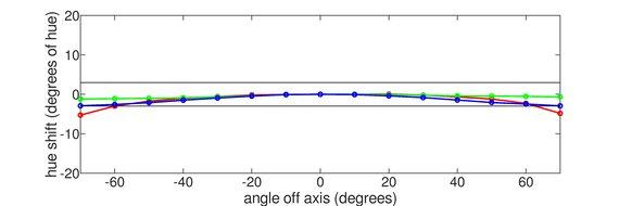 AOC CU34G2X Horizontal Hue Graph