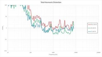 Vizio P Series Total Harmonic Distortion Picture