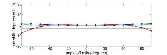 Dell S2721QS Horizontal Hue Graph