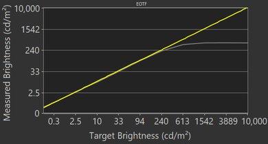 Sony A9G OLED EOTF