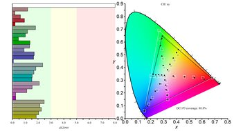 LG 27GN650-B Color Gamut DCI-P3 Picture
