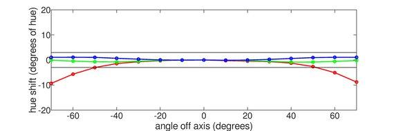 LG 34GP950G-B Horizontal Hue Graph