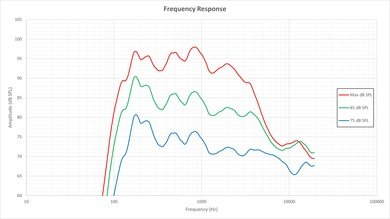 Sony R510C Frequency Response Picture