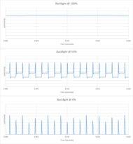 Vizio V Series 2020 Backlight chart
