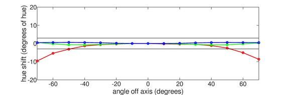LG 38GL950G-B Horizontal Hue Graph