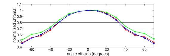 LG 27GN750-B Vertical Chroma Graph