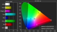 TCL FS3800 Color Gamut DCI-P3 Picture