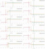 TCL 4 Series/S434 Android 2020 Response Time Chart