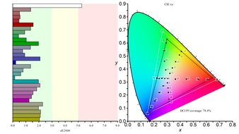 LG 32GN600-B Color Gamut DCI-P3 Picture