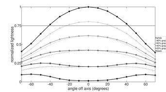 Dell S2419HGF Horizontal Lightness Graph