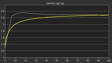 LG 32UD59-B Pre Gamma Curve Picture