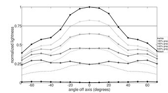 Dell S3222DGM Horizontal Lightness Graph
