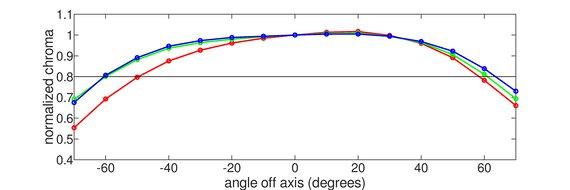 Dell S2721D Vertical Chroma Graph