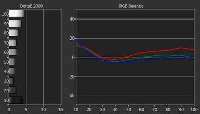 LG UH6150 Pre Calibration Picture