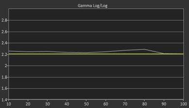 Sony W650D Pre Gamma Curve Picture
