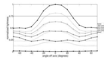 Dell S3222DGM Vertical Lightness Graph