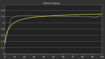 Razer Raptor 27 165Hz Pre Gamma Curve Picture