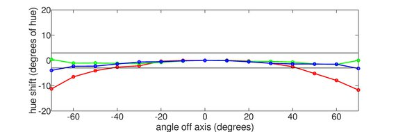 Gigabyte G27QC Horizontal Hue Graph