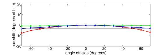 Gigabyte G34WQC Horizontal Hue Graph