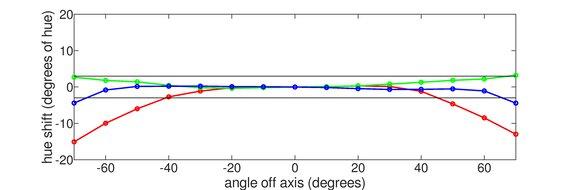 ASUS ProArt PA148CTV Horizontal Hue Graph
