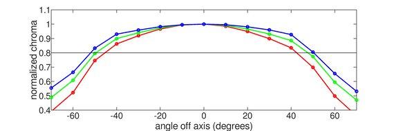 ASUS MX279HS Horizontal Chroma Graph