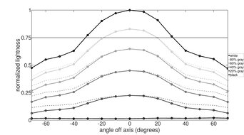 Pixio PX7 Prime Vertical Lightness Graph