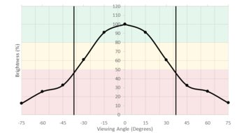 LG UltraFine 4k Vertical Brightness Picture