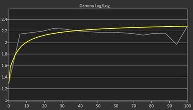 Dell U2415 Pre Gamma Curve Picture