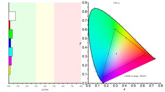 LG 32UL500-W Color Gamut sRGB Picture