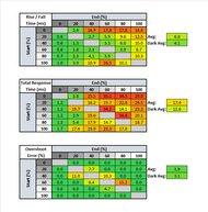 ASUS TUF Gaming VG258QM Response Time Table
