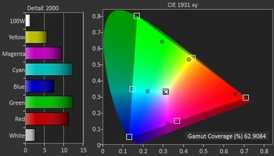 LG UF9500 Color Gamut DCI-P3 Picture