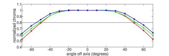Pixio PX7 Prime Horizontal Chroma Graph