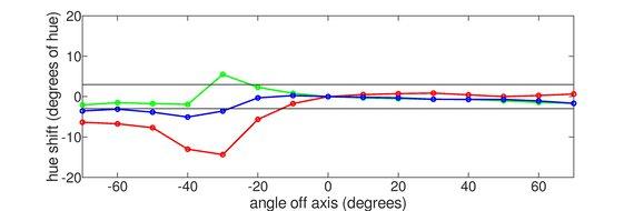 BenQ ZOWIE XL2546K Vertical Hue Graph