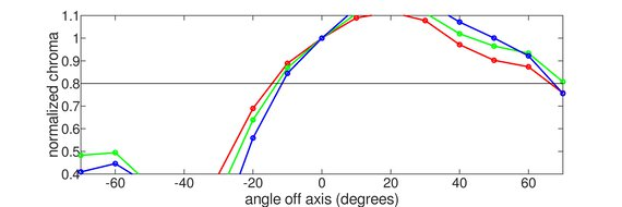Samsung UE590 Vertical Chroma Graph
