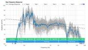 AmazonBasics 2.1 Channel Bluetooth Raw Frequency Response