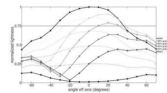 BenQ Zowie XL2540 Vertical Lightness Graph