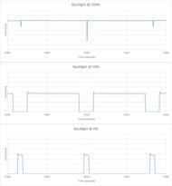 Samsung MU6500 Backlight chart