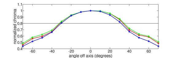 LG 32GP850-B Vertical Chroma Graph