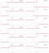Samsung KU7500 Response Time Chart