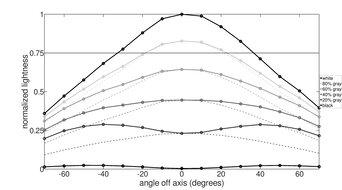 AOC CQ27G1 Horizontal Lightness Graph