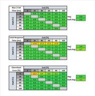 LG 48 C1 OLED Response Time Table