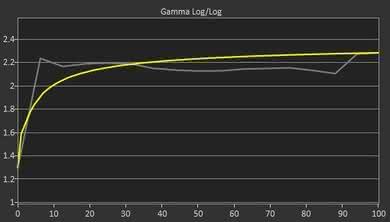 LG 27UK650 Pre Gamma Curve Picture