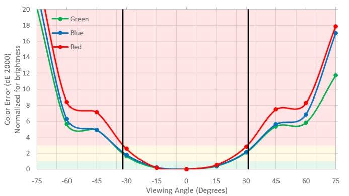 Dell U3417W Vertical Color Shift Picture