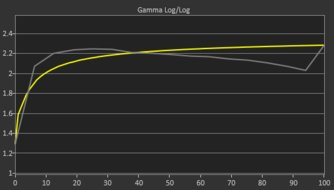 LG 27GL850-B Pre Gamma Curve Picture