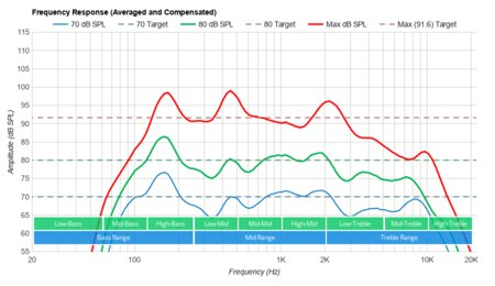 Частотная характеристика Samsung Q900TS 8k QLED