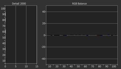Sony X930E Post Calibration Picture