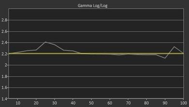 Samsung NU8500 Pre Gamma Curve Picture