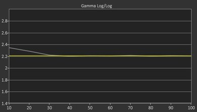 Samsung KS8500 Post Gamma Curve Picture